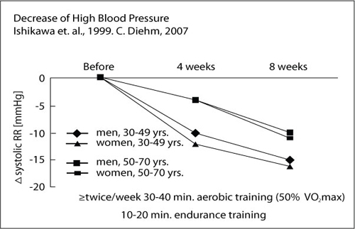 Blood pressure decrease after Nordic walking